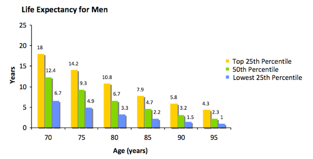 Life Expectancy for Men